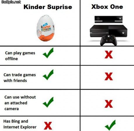 Kinder Surprise v Xbox One
